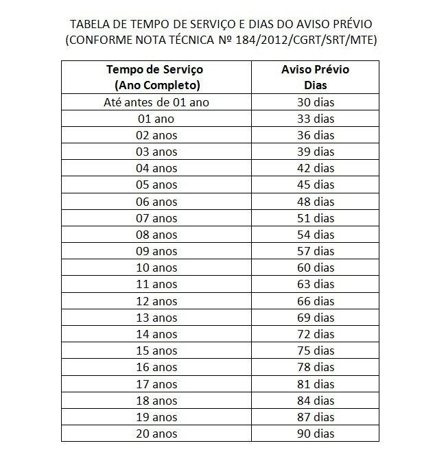 aviso prévio - tabela de tempo de serviço e dias do aviso prévio