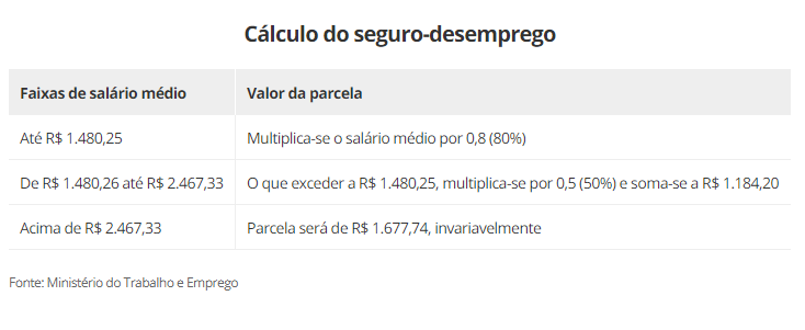 tabela de valores do seguro-desemprego