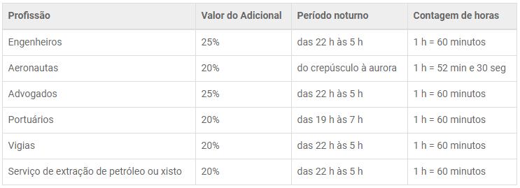 adicional noturno - tabela de profissões